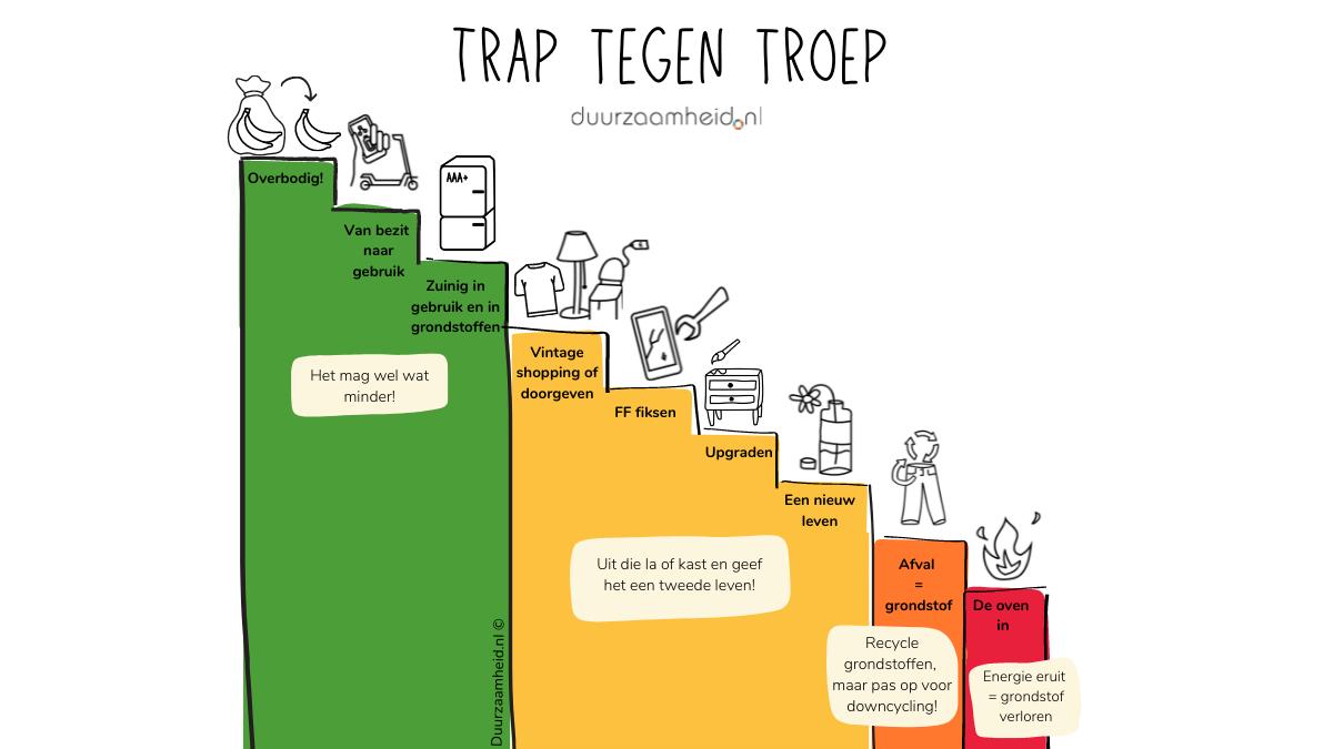 Trap Tegen Troep - Duurzaamheid.nl